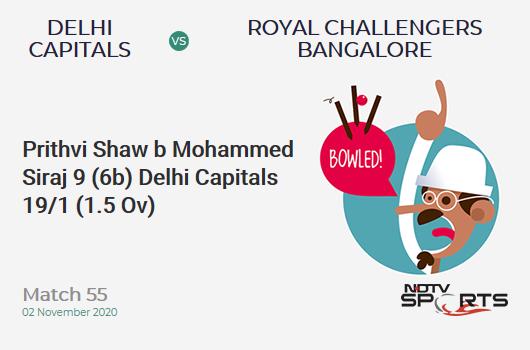 DC vs RCB: Match 55: WICKET! Prithvi Shaw b Mohammed Siraj 9 (6b, 2x4, 0x6). Delhi Capitals 19/1 (1.5 Ov). Target: 153; RRR: 7.38