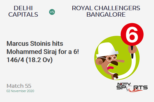 DC vs RCB: Match 55: It's a SIX! Marcus Stoinis hits Mohammed Siraj. Delhi Capitals 146/4 (18.2 Ov). Target: 153; RRR: 4.2