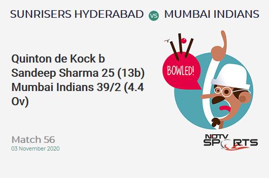 SRH vs MI: Match 56: WICKET! Quinton de Kock b Sandeep Sharma 25 (13b, 2x4, 2x6). Mumbai Indians 39/2 (4.4 Ov). CRR: 8.35