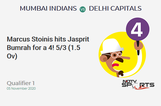 MI vs DC: Qualifier 1: Marcus Stoinis hits Jasprit Bumrah for a 4! Delhi Capitals 5/3 (1.5 Ov). Target: 201; RRR: 10.79