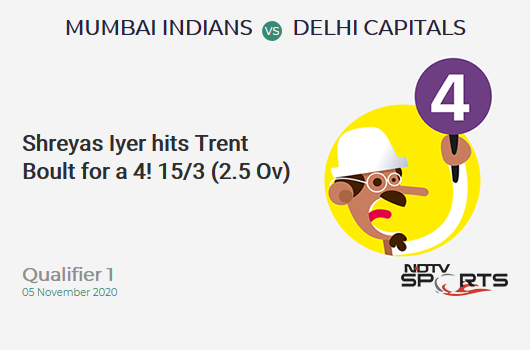 MI vs DC: Qualifier 1: Shreyas Iyer hits Trent Boult for a 4! Delhi Capitals 15/3 (2.5 Ov). Target: 201; RRR: 10.83