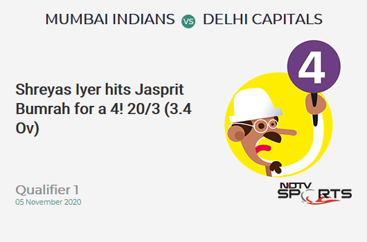 MI vs DC: Qualifier 1: Shreyas Iyer hits Jasprit Bumrah for a 4! Delhi Capitals 20/3 (3.4 Ov). Target: 201; RRR: 11.08