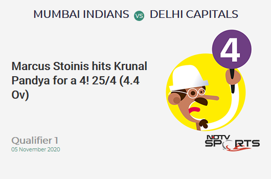MI vs DC: Qualifier 1: Marcus Stoinis hits Krunal Pandya for a 4! Delhi Capitals 25/4 (4.4 Ov). Target: 201; RRR: 11.48