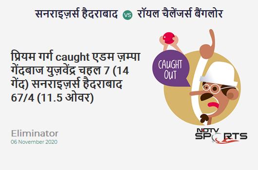 SRH vs RCB: Eliminator: WICKET! Priyam Garg c Adam Zampa b Yuzvendra Chahal 7 (14b, 0x4, 0x6). Sunrisers Hyderabad 67/4 (11.5 Ov). Target: 132; RRR: 7.96