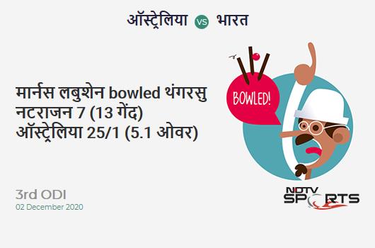 AUS vs IND: 3rd ODI: WICKET! Marnus Labuschagne b T Natarajan 7 (13b, 1x4, 0x6). AUS 25/1 (5.1 Ov). Target: 303; RRR: 6.20
