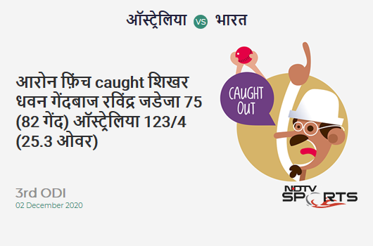 AUS vs IND: 3rd ODI: WICKET! Aaron Finch c Shikhar Dhawan b Ravindra Jadeja 75 (82b, 7x4, 3x6). AUS 123/4 (25.3 Ov). Target: 303; RRR: 7.35