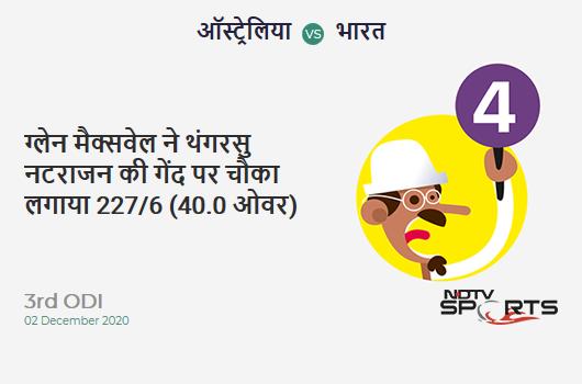 AUS vs IND: 3rd ODI: Glenn Maxwell hits T Natarajan for a 4! AUS 227/6 (40.0 Ov). Target: 303; RRR: 7.60