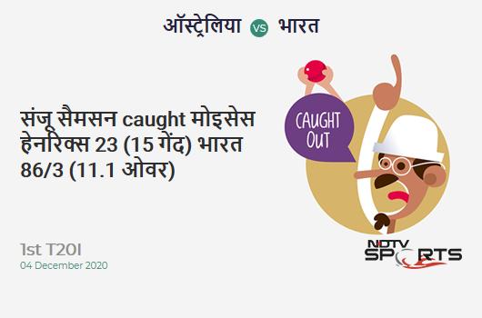 AUS vs IND: 1st T20I: WICKET! Sanju Samson c Mitchell Swepson b Moises Henriques 23 (15b, 1x4, 1x6). IND 86/3 (11.1 Ov). CRR: 7.7