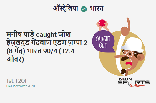 AUS vs IND: 1st T20I: WICKET! Manish Pandey c Josh Hazlewood b Adam Zampa 2 (8b, 0x4, 0x6). IND 90/4 (12.4 Ov). CRR: 7.11