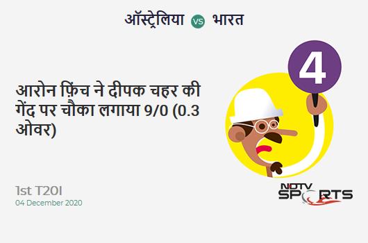 AUS vs IND: 1st T20I: Aaron Finch hits Deepak Chahar for a 4! AUS 9/0 (0.3 Ov). Target: 162; RRR: 7.85