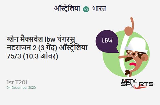 AUS vs IND: 1st T20I: WICKET! Glenn Maxwell lbw b T Natarajan 2 (3b, 0x4, 0x6). AUS 75/3 (10.3 Ov). Target: 162; RRR: 9.16