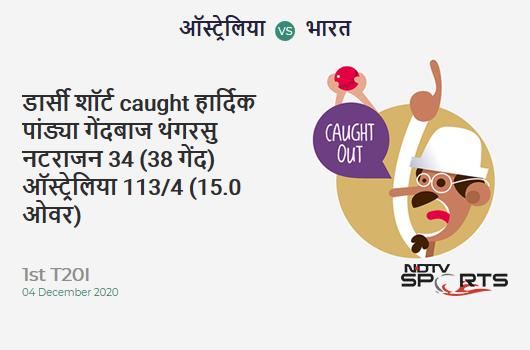 AUS vs IND: 1st T20I: WICKET! D'Arcy Short c Hardik Pandya b T Natarajan 34 (38b, 3x4, 0x6). AUS 113/4 (15.0 Ov). Target: 162; RRR: 9.80