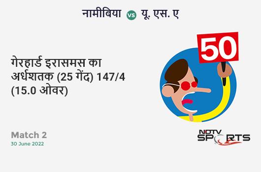 SA vs IND: Match 8: Rohit Sharma hits Andile Phehlukwayo for a 4! India 158/3 (36.5 Ov). Target: 228; RRR: 5.32