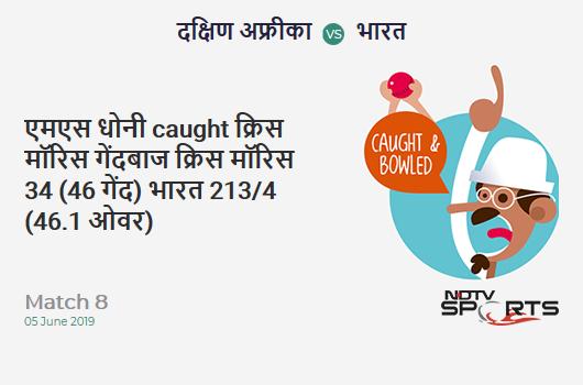 SA vs IND: Match 8: WICKET! MS Dhoni c & b Chris Morris 34 (46b, 2x4, 0x6). भारत 213/4 (46.1 Ov). Target: 228; RRR: 3.91