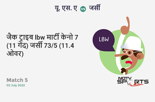 IND vs AUS: Match 14: FIFTY! Alex Carey completes 50 (25b, 5x4, 1x6). ऑस्ट्रेलिया 305/8 (47.2 Ovs). Target: 353; RRR: 18