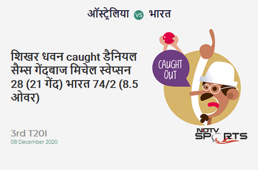 AUS vs IND: 3rd T20I: WICKET! Shikhar Dhawan c Daniel Sams b Mitchell Swepson 28 (21b, 3x4, 0x6). IND 74/2 (8.5 Ov). Target: 187; RRR: 10.12