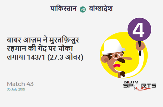 PAK vs BAN: Match 43: Babar Azam hits Mustafizur Rahman for a 4! Pakistan 143/1 (27.3 Ov). CRR: 5.2