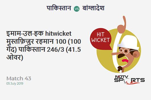 PAK vs BAN: Match 43: WICKET! Imam-ul-Haq hit wicket b Mustafizur Rahman 100 (100b, 7x4, 0x6). पाकिस्तान 246/3 (41.5 Ov). CRR: 5.88