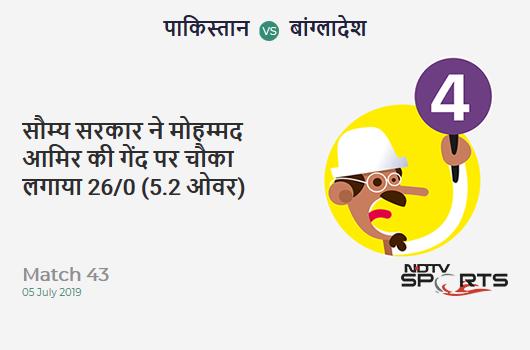 PAK vs BAN: Match 43: Soumya Sarkar hits Mohammad Amir for a 4! Bangladesh 26/0 (5.2 Ov). Target: 316; RRR: 6.49