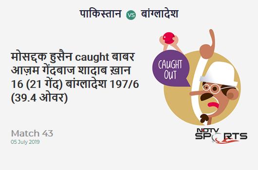 PAK vs BAN: Match 43: WICKET! Mosaddek Hossain c Babar Azam b Shadab Khan 16 (21b, 1x4, 0x6). बांग्लादेश 197/6 (39.4 Ov). Target: 316; RRR: 11.52