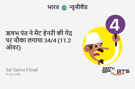 IND vs NZ: 1st Semi Final: Rishabh Pant hits Matt Henry for a 4! India 34/4 (11.2 Ov). Target: 240; RRR: 5.33