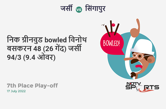 IND vs NZ: 1st Semi Final: Ravindra Jadeja hits Matt Henry for a 4! India 130/6 (37.2 Ov). Target: 240; RRR: 8.68