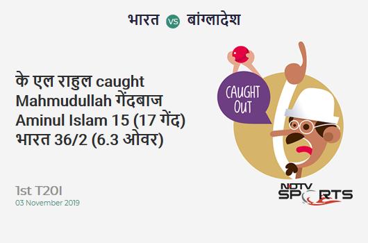 IND vs BAN: 1st T20I: WICKET! KL Rahul c Mahmudullah b Aminul Islam 15 (17b, 2x4, 0x6). भारत 36/2 (6.3 Ov). CRR: 5.53