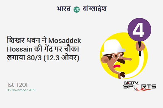 IND vs BAN: 1st T20I: Shikhar Dhawan hits Mosaddek Hossain for a 4! India 80/3 (12.3 Ov). CRR: 6.4