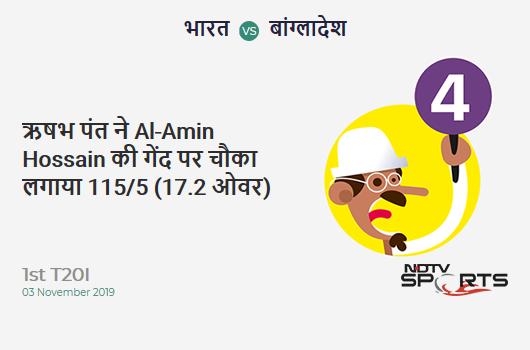 IND vs BAN: 1st T20I: Rishabh Pant hits Al-Amin Hossain for a 4! India 115/5 (17.2 Ov). CRR: 6.63