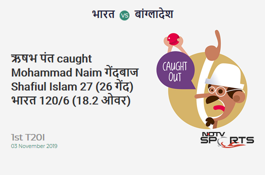 IND vs BAN: 1st T20I: WICKET! Rishabh Pant c Mohammad Naim b Shafiul Islam 27 (26b, 3x4, 0x6). भारत 120/6 (18.2 Ov). CRR: 6.54
