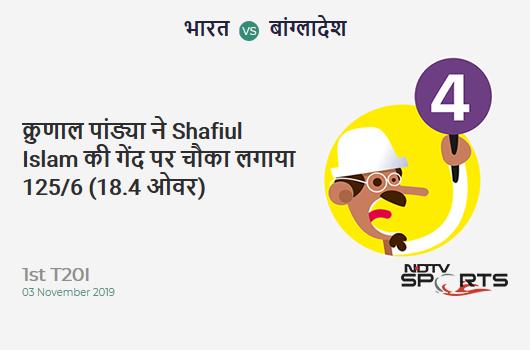 IND vs BAN: 1st T20I: Krunal Pandya hits Shafiul Islam for a 4! India 125/6 (18.4 Ov). CRR: 6.69