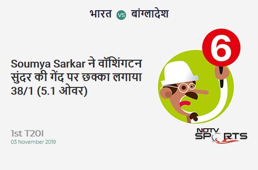 IND vs BAN: 1st T20I: It's a SIX! Soumya Sarkar hits Washington Sundar. Bangladesh 38/1 (5.1 Ov). Target: 149; RRR: 7.48