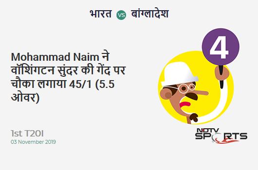 IND vs BAN: 1st T20I: Mohammad Naim hits Washington Sundar for a 4! Bangladesh 45/1 (5.5 Ov). Target: 149; RRR: 7.34