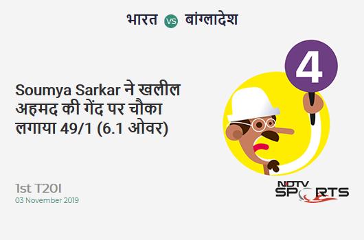 IND vs BAN: 1st T20I: Soumya Sarkar hits Khaleel Ahmed for a 4! Bangladesh 49/1 (6.1 Ov). Target: 149; RRR: 7.23