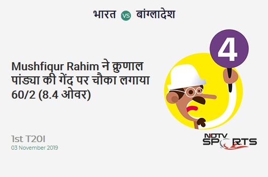 IND vs BAN: 1st T20I: Mushfiqur Rahim hits Krunal Pandya for a 4! Bangladesh 60/2 (8.4 Ov). Target: 149; RRR: 7.85
