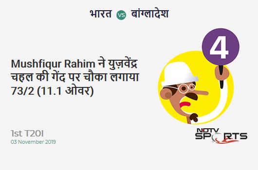 IND vs BAN: 1st T20I: Mushfiqur Rahim hits Yuzvendra Chahal for a 4! Bangladesh 73/2 (11.1 Ov). Target: 149; RRR: 8.60