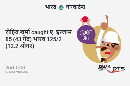IND vs BAN: 2nd T20I: WICKET! Rohit Sharma c sub b Aminul Islam 85 (43b, 6x4, 6x6). भारत 125/2 (12.2 Ov). Target: 154; RRR: 3.78