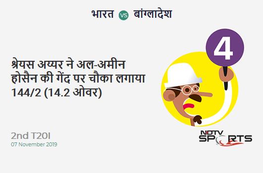 IND vs BAN: 2nd T20I: Shreyas Iyer hits Al-Amin Hossain for a 4! India 144/2 (14.2 Ov). Target: 154; RRR: 1.76