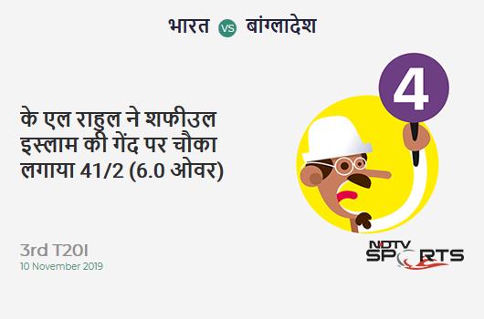 IND vs BAN: 3rd T20I: KL Rahul hits Shafiul Islam for a 4! India 41/2 (6.0 Ov). CRR: 6.83
