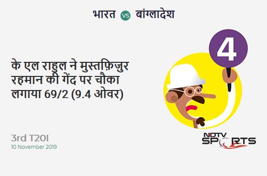 IND vs BAN: 3rd T20I: KL Rahul hits Mustafizur Rahman for a 4! India 69/2 (9.4 Ov). CRR: 7.13