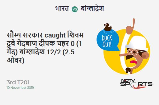 IND vs BAN: 3rd T20I: WICKET! Soumya Sarkar c Shivam Dube b Deepak Chahar 0 (1b, 0x4, 0x6). बांग्लादेश 12/2 (2.5 Ov). Target: 175; RRR: 9.50