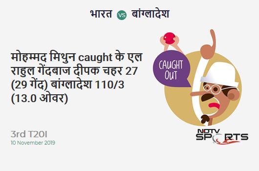IND vs BAN: 3rd T20I: WICKET! Mohammad Mithun c KL Rahul b Deepak Chahar 27 (29b, 2x4, 1x6). बांग्लादेश 110/3 (13.0 Ov). Target: 175; RRR: 9.29