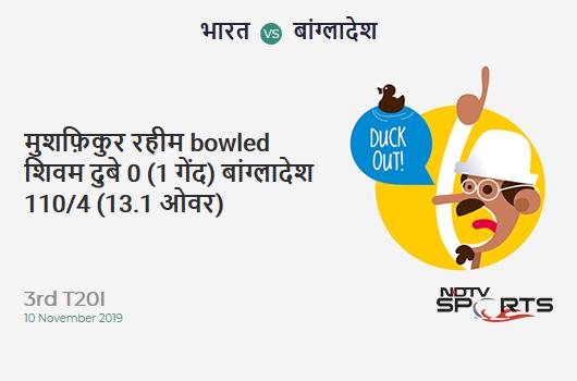 IND vs BAN: 3rd T20I: WICKET! Mushfiqur Rahim b Shivam Dube 0 (1b, 0x4, 0x6). बांग्लादेश 110/4 (13.1 Ov). Target: 175; RRR: 9.51