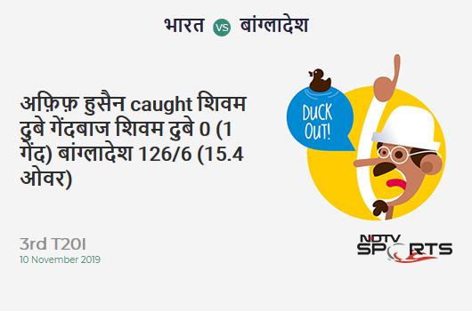 IND vs BAN: 3rd T20I: WICKET! Afif Hossain c & b Shivam Dube 0 (1b, 0x4, 0x6). बांग्लादेश 126/6 (15.4 Ov). Target: 175; RRR: 11.31