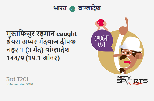 IND vs BAN: 3rd T20I: WICKET! Mustafizur Rahman c Shreyas Iyer b Deepak Chahar 1 (3b, 0x4, 0x6). बांग्लादेश 144/9 (19.1 Ov). Target: 175; RRR: 37.2