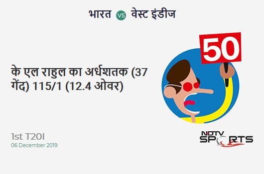IND vs WI: 1st T20I: FIFTY! KL Rahul completes 50 (37b, 5x4, 2x6). India 115/1 (12.4 Ovs). Target: 208; RRR: 12.68