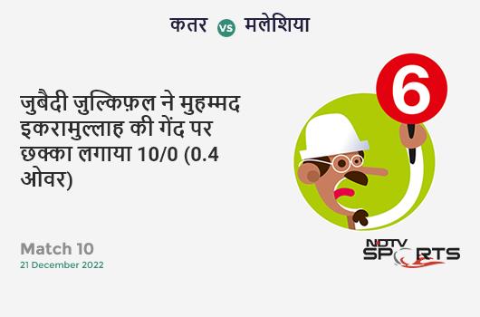 IND vs WI: 3rd T20I: Virat Kohli hits Jason Holder for a 4! India 172/2 (14.5 Ov). CRR: 11.59