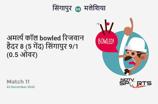 IND vs WI: 3rd T20I: WICKET! Hayden Walsh b Mohammed Shami 11 (13b, 1x4, 0x6). वेस्ट इंडीज 152/7 (16.5 Ov). Target: 241; RRR: 28.11