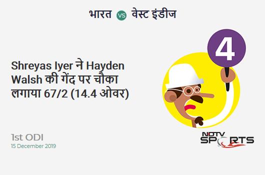 IND vs WI: 1st ODI: Shreyas Iyer hits Hayden Walsh for a 4! India 67/2 (14.4 Ov). CRR: 4.56
