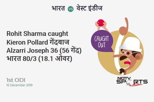 IND vs WI: 1st ODI: WICKET! Rohit Sharma c Kieron Pollard b Alzarri Joseph 36 (56b, 6x4, 0x6). India 80/3 (18.1 Ov). CRR: 4.40